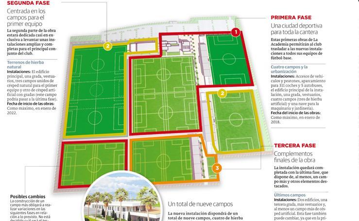 Fases de La Academia del Málaga