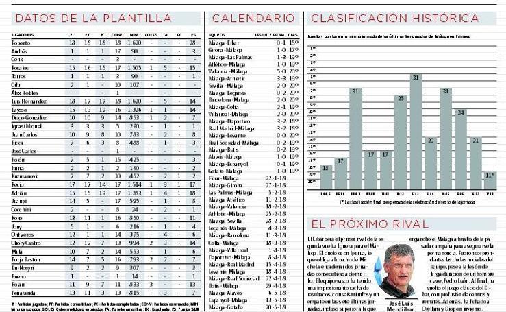 El difícil calendario del Málaga