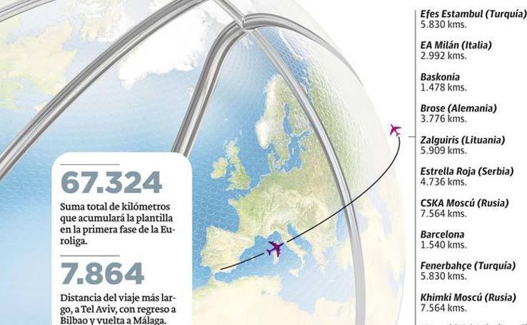 Los kilómetros del Unicaja en la Euroliga