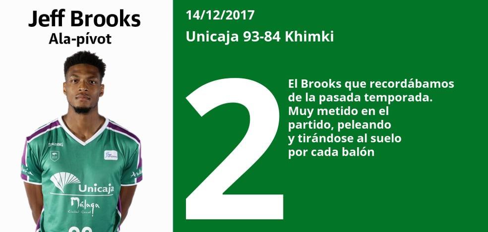 Estas son las puntuaciones de los jugadores del Unicaja en el partido ante el Khimki