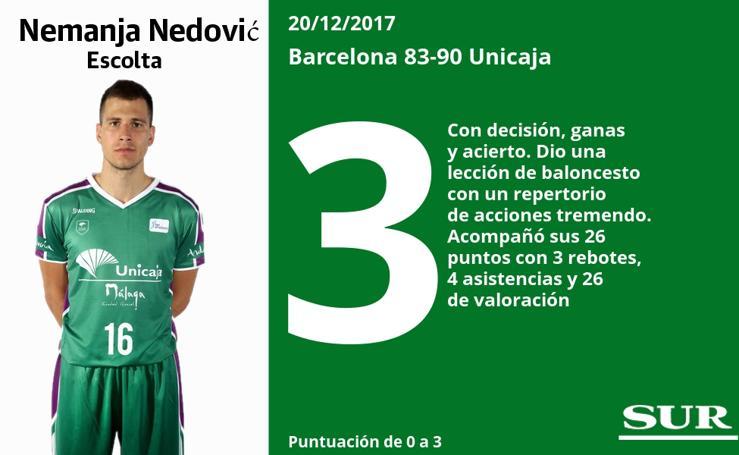 Puntuaciones, uno a uno, de los jugadores del Unicaja tras su partido en Barcelona