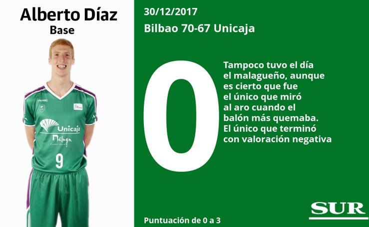 Puntuaciones uno a uno de los jugadores del Unicaja ante el Bilbao