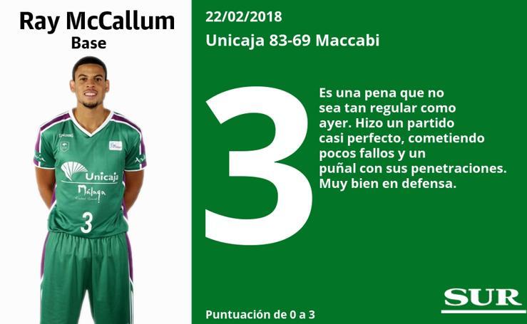 Valoraciones de los jugadores del Unicaja tras el partido ante el Maccabi
