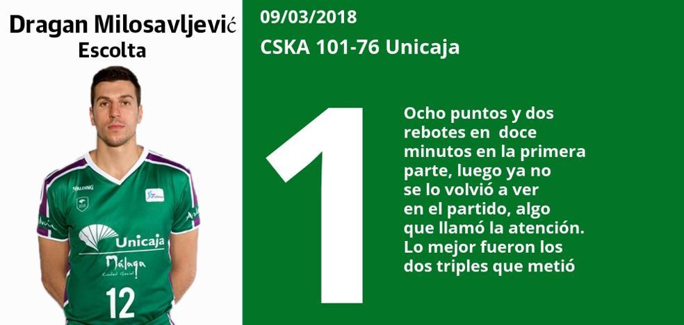 Puntuaciones uno a uno de los jugadores del Unicaja tras su derrota ante el CSKA