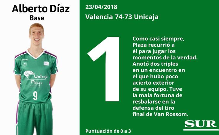 El uno a uno del Valencia Basket - Unicaja Málaga