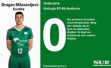 Análisis de los jugadores del Unicaja ante el Andorra