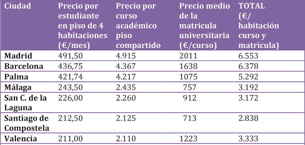 Málaga, la sexta ciudad española más cara para vivir y estudiar una carrera universitaria