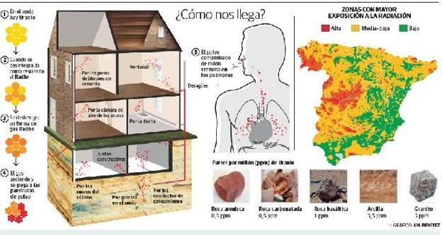 Rad n el enemigo puede estar en tu casa diario sur for Medicion de gas radon