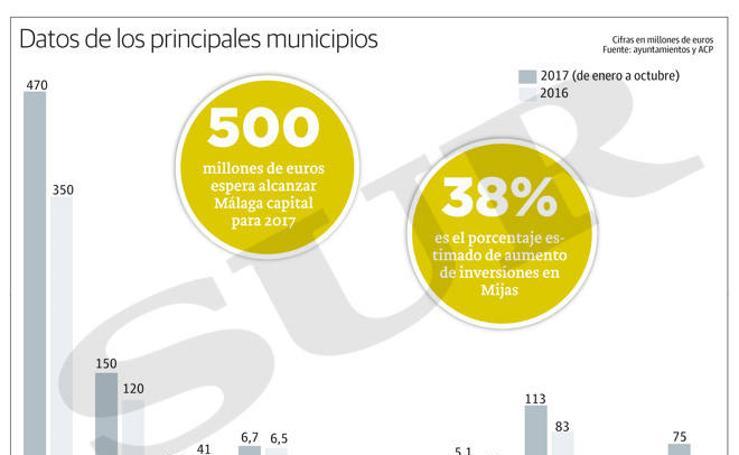 Gráfico: La construcción se reactiva en Málaga