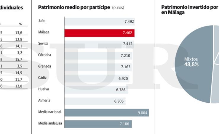 Gráfico: Planes de pensiones individuales en Málaga
