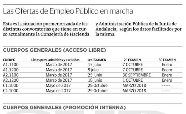 Gráfico: Plazas que saldrán en las próximas oposiciones en Andalucía (I)