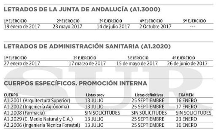 Gráfico: Plazas que saldrán en las próximas oposiciones en Andalucía (y II)