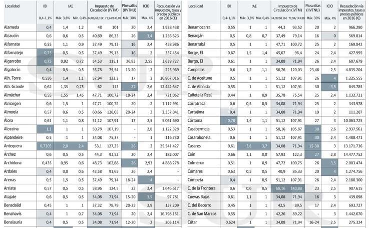 Así son los impuestos de los ayuntamientos de Málaga