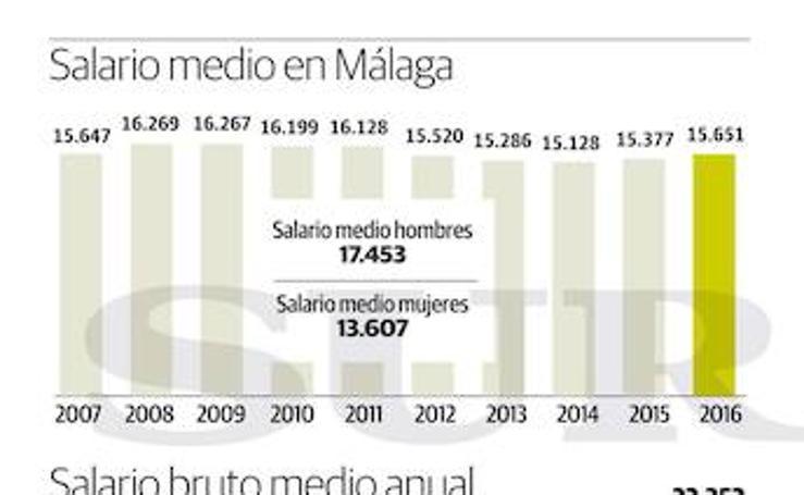 Gráfico: Salarios medios en Málaga