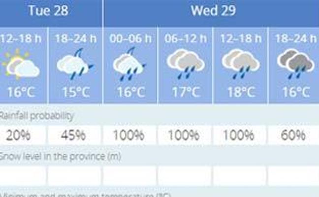 Aemet amplía el aviso por lluvias fuertes mañana en Málaga