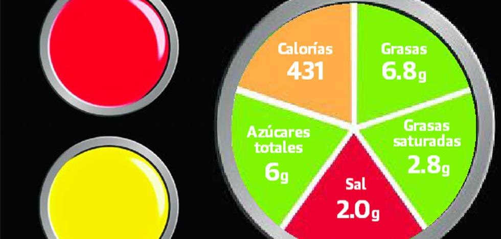 Ojo al nuevo semáforo nutricional en los alimentos