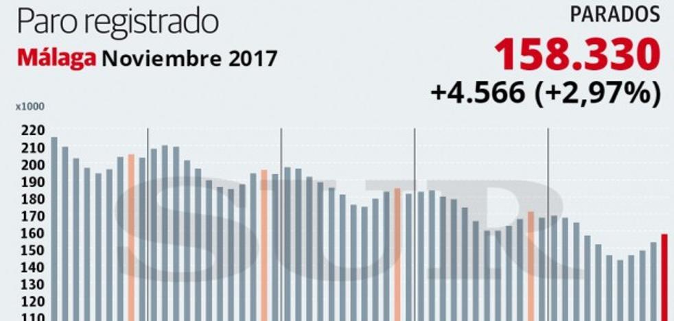 Málaga encabeza la subida del paro en la Península con 4.566 desempleados más en noviembre