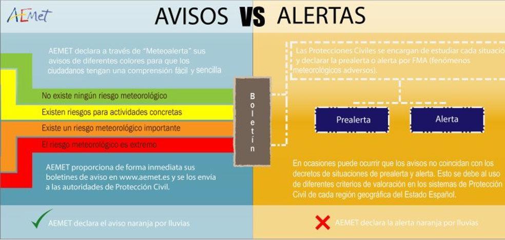 ¿Sabes la diferencia entre avisos y alertas por fenómenos meteorológicos?