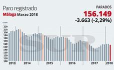 Marzo deja 3.663 parados menos en Málaga, el tercer mayor descenso del país