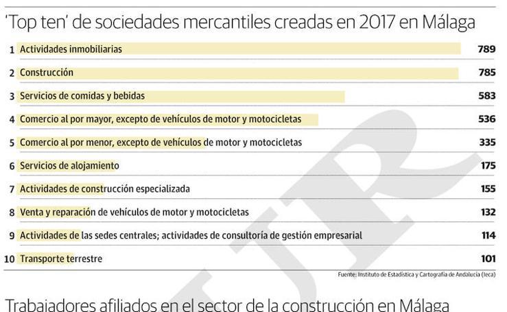 Trabajadores afiliados en el sector de la construcción en Málaga