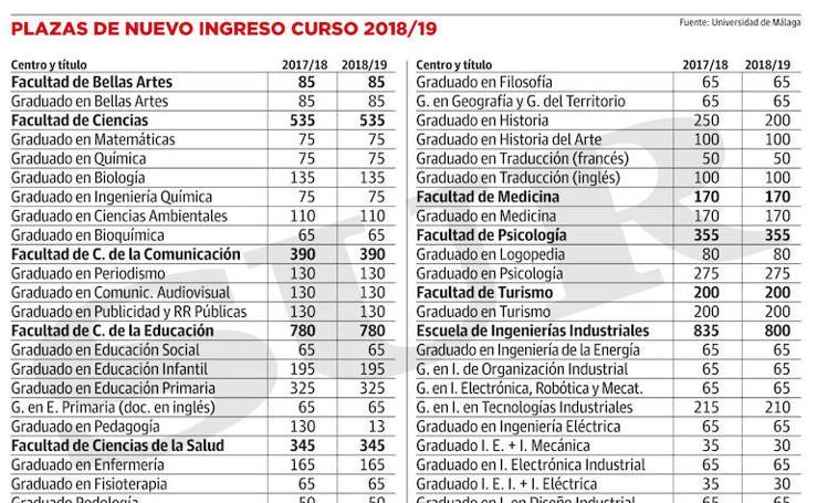 Plazas para el curso 2018-19 en la Universidad de Málaga