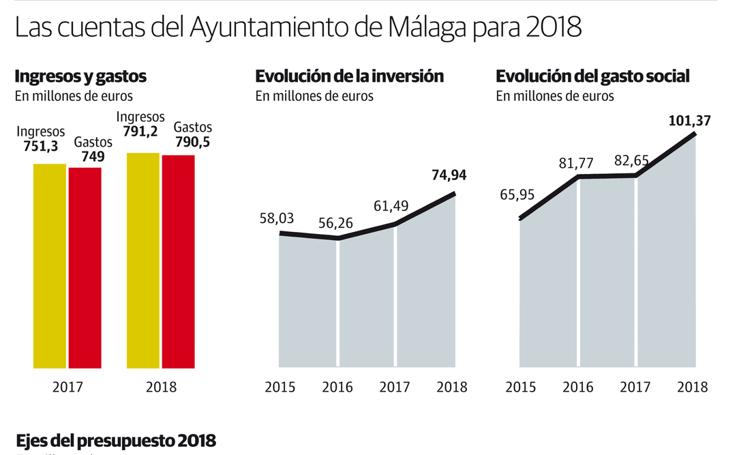 Las cuentas del Ayuntamiento de Málaga para 2018