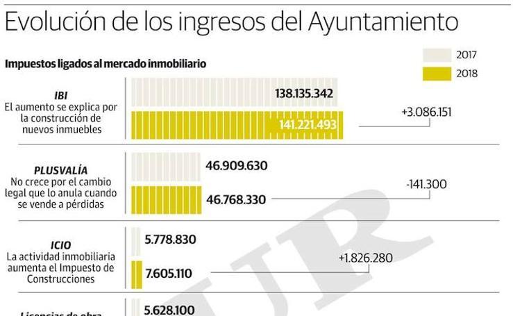 Evolución de los ingresos del Ayuntamiento de Málaga