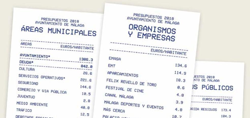 La factura de Limasa genera el mayor gasto del Ayuntamiento con 173 euros por habitante