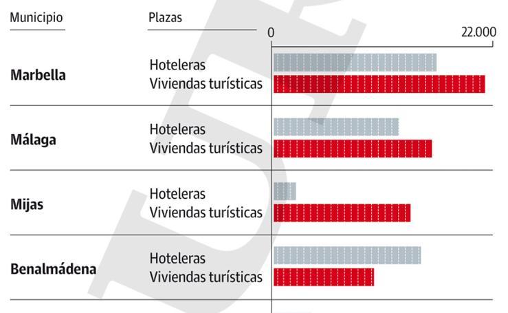 Oferta de plazas turísticas en Málaga