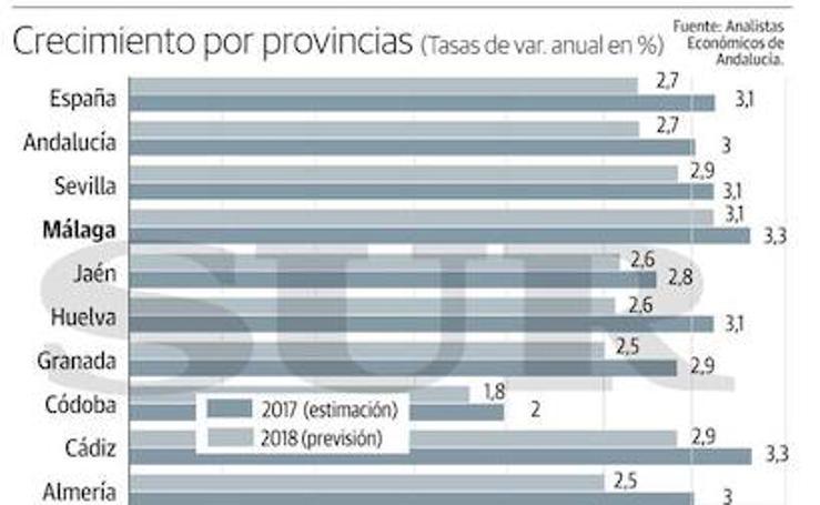 Málaga protagonizará el mayor crecimiento del PIB en Andalucía