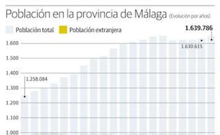 Población en la provincia de Málaga y población extranjera de países de origen