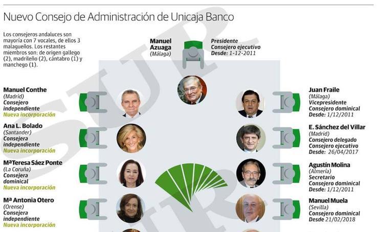 Nuevo Consejo de Administración de Unicaja Banco