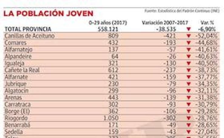 Gráfico: La población joven en la provincia de Málaga