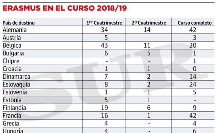 Erasmus en el curso 2018/19 en la UMA