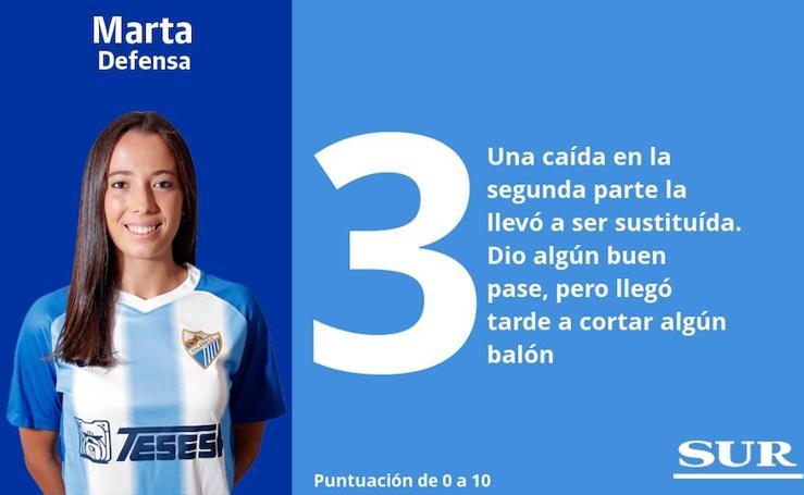 Puntuaciones una a una de las jugadoras del Málaga frente al Atlético