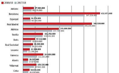 El Málaga, el más fuerte en el tope salarial de Segunda