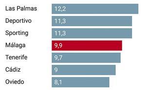 El Málaga pasa del primero al octavo tope salarial más alto de Segunda