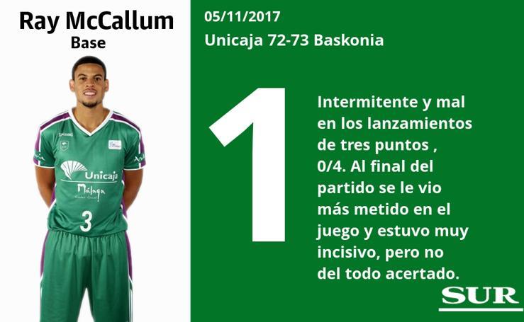 Puntuaciones uno a uno de los jugadores del Unicaja en el partido ante el Baskonia