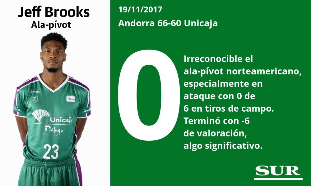 La nota a los jugadores del Unicaja ante el Andorra