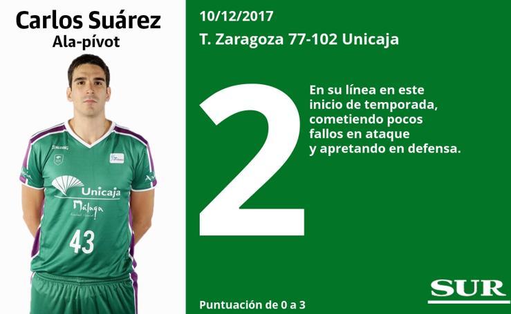 Puntuaciones, uno a uno, de los jugadores del Unicaja en el partido ante el Zaragoza