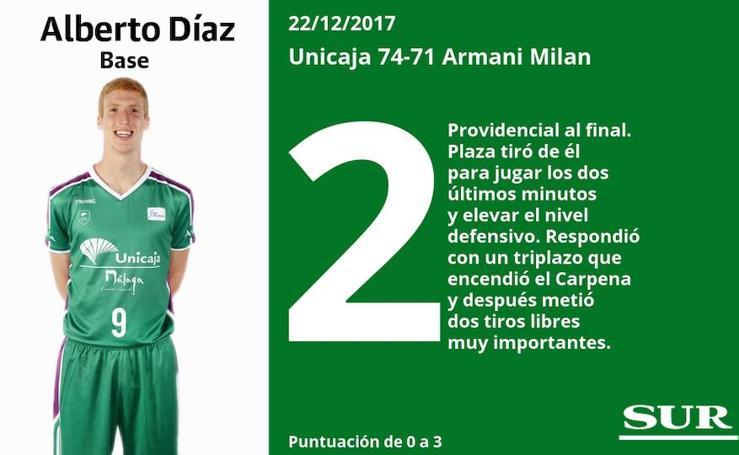 Estas son las puntuaciones de los jugadores del Unicaja en el partido ante el Milan