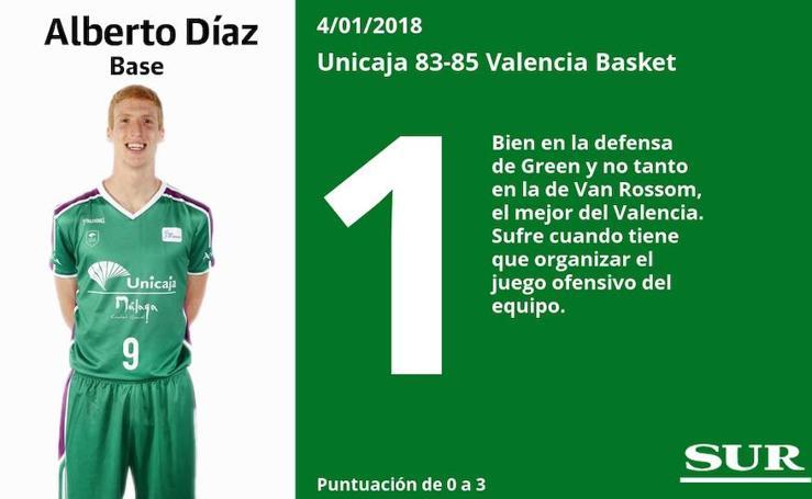Estas son las puntuaciones de los jugadores del Unicaja en el partido ante el Valencia