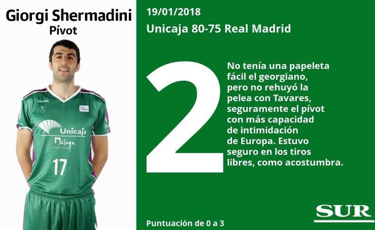 Puntuaciones uno a uno de los jugadores del Unicaja ante el Real Madrid