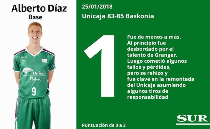 Puntuaciones uno a uno de los jugadores del Unicaja ante el Baskonia