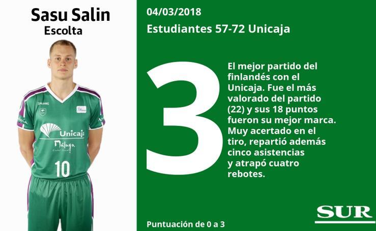 Valoraciones de los jugadores del Unicaja tras ganar al Estudiantes