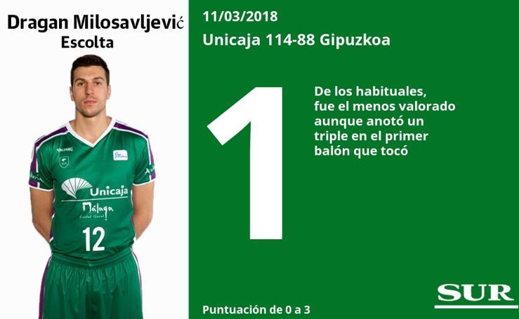 Puntuaciones de los jugadores del Unicaja ante el Gipuzkoa