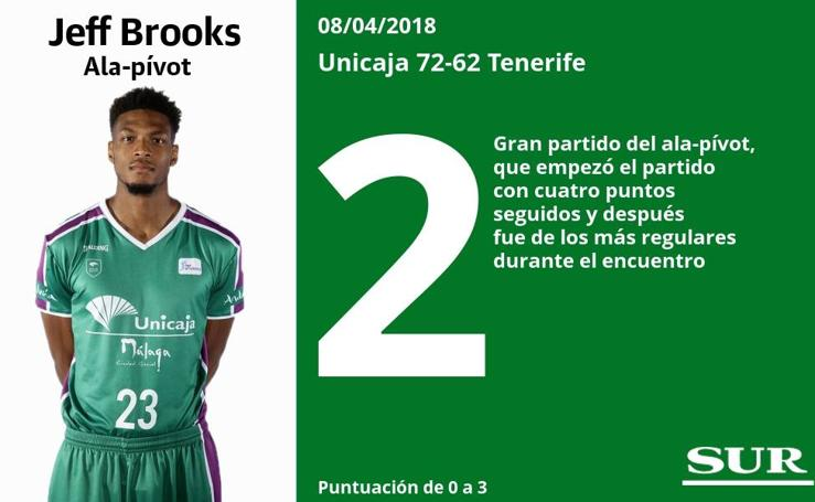 Puntuaciones uno a uno de los jugadores del Unicaja en el partido ante el Tenerife