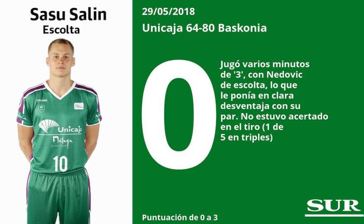 Puntuaciones de los jugadores del Unicaja tras su derrota ante el Baskonia