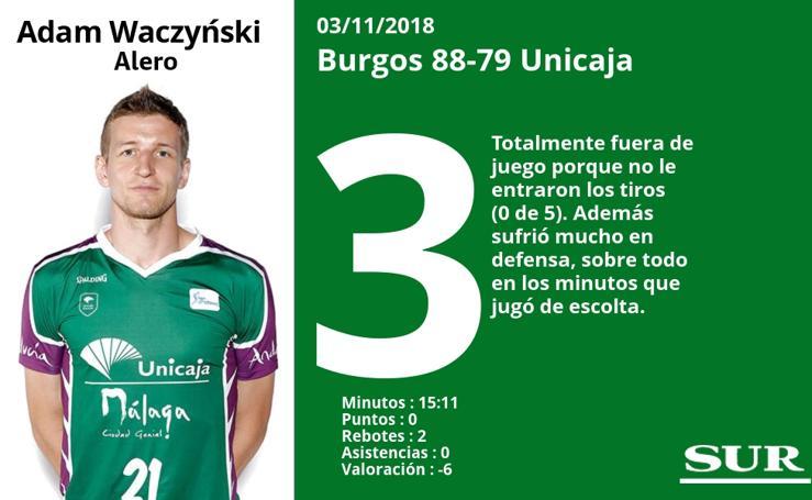 El uno a uno de los jugadores en el Burgos 88-79 Unicaja