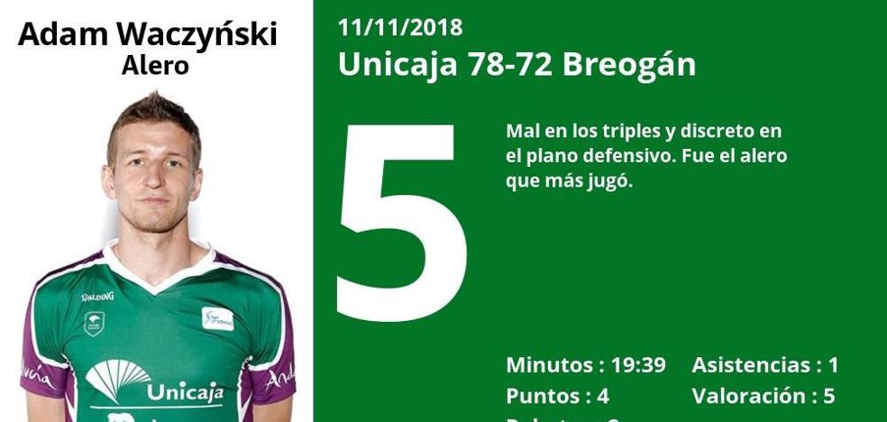 Puntuaciones a los jugadores del Unicaja tras ganar al Breogán